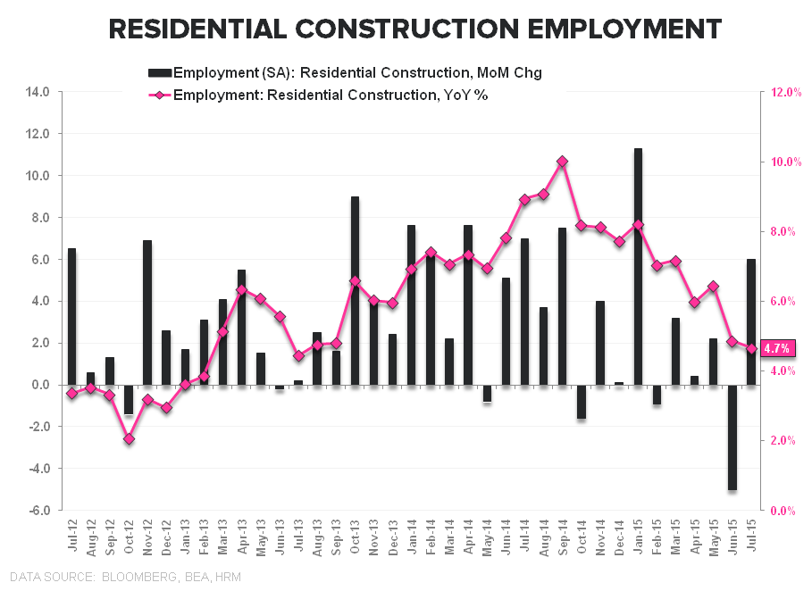 Squishy | July Employment - Resi Construction Employment