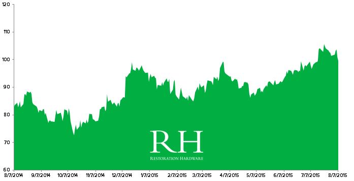 Stock Report: Restoration Hardware (RH) - RH Chart