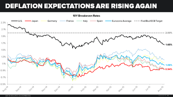 CHART OF THE DAY: Deflation Expectations (They're Rising Again) - Chart of the Day