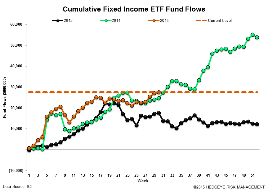 ICI Fund Flow Survey | International Equity Funds Batting 1.000 in 2015 - ICI18