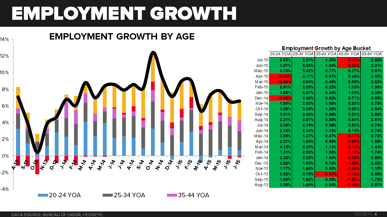 July Restaurant Sales and Employment Trends - CHART 4