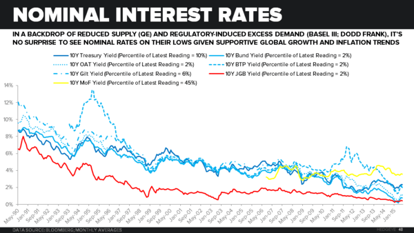 CHART OF THE DAY: The Slowing ... It's Secular (Long-Term Chart of Global Yields)  - Chart of the Day