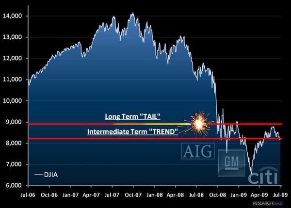 Chart Of The Week: The Dow's Departed - aigch