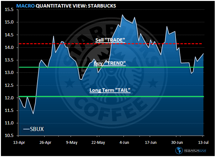 SBUX - Looking at the Durations - SBUX levels