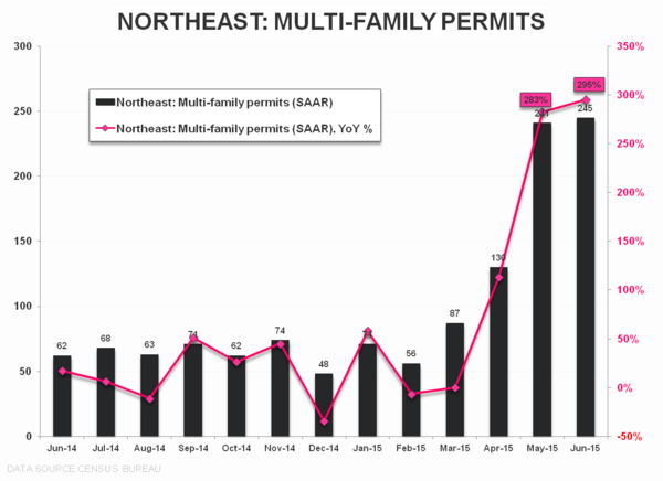 Purchase Apps | ↓ WoW, ↓QoQ, ↑ YoY,  - NE Permits