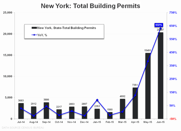 Purchase Apps | ↓ WoW, ↓QoQ, ↑ YoY,  - NY Permits