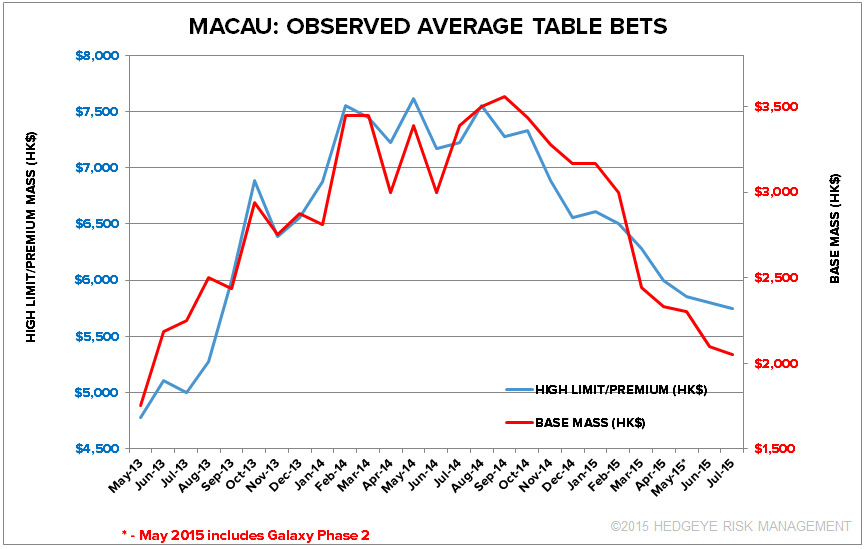 MACAU MINIMUM BET LEVELS UPDATED - macau 2