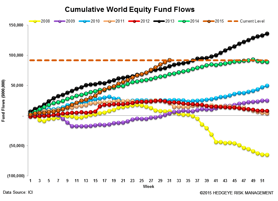 ICI Fund Flow Survey | What's $7 Billion Among Friends? Another Massive Outflow in Domestic Stocks - ICI13