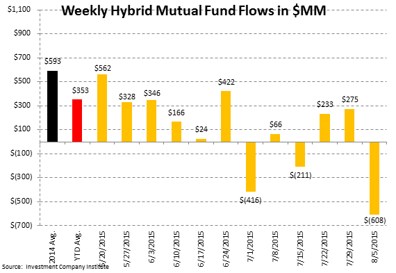 ICI Fund Flow Survey | What's $7 Billion Among Friends? Another Massive Outflow in Domestic Stocks - ICI6
