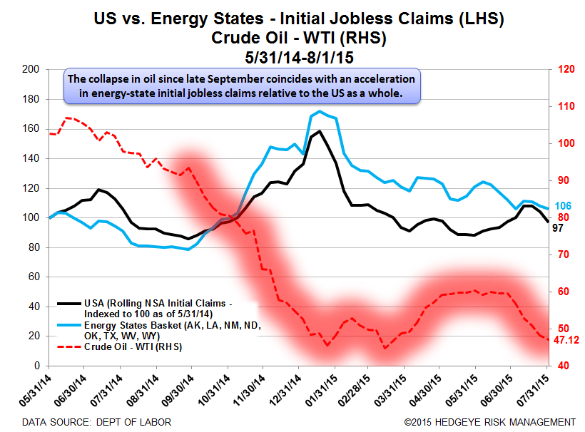 INITIAL JOBLESS CLAIMS | LATE CYCLE MARKERS - Claims18