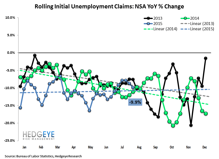 INITIAL JOBLESS CLAIMS | LATE CYCLE MARKERS - Claims2