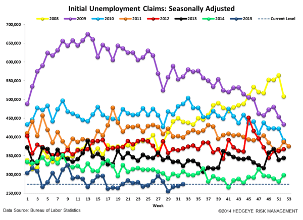 INITIAL JOBLESS CLAIMS | LATE CYCLE MARKERS - Claims4