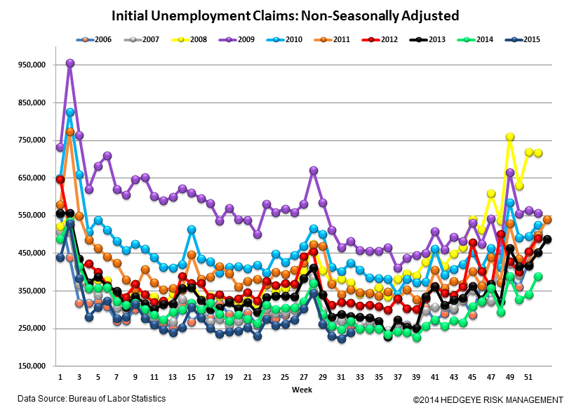 INITIAL JOBLESS CLAIMS | LATE CYCLE MARKERS - Claims5