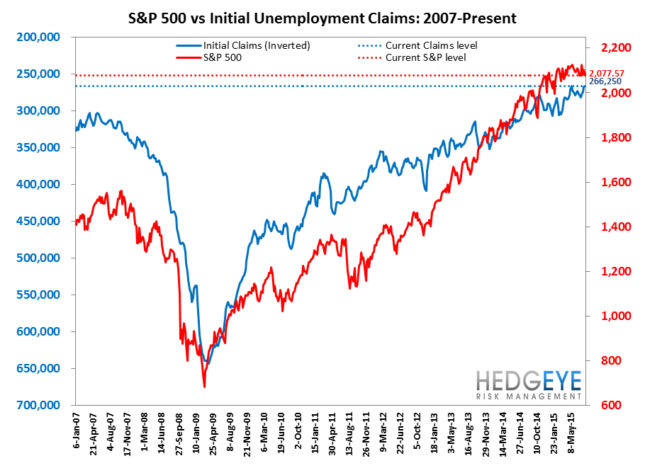INITIAL JOBLESS CLAIMS | LATE CYCLE MARKERS - Claims7