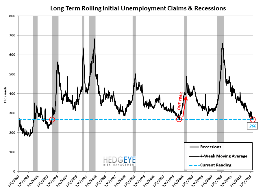 INITIAL JOBLESS CLAIMS | LATE CYCLE MARKERS - Claims9 2