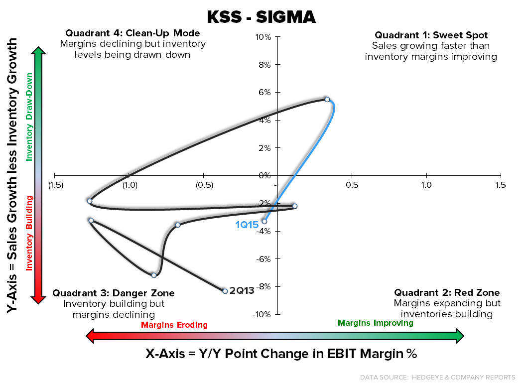 KSS  |  Much More Downside To Go - KSS Sigma