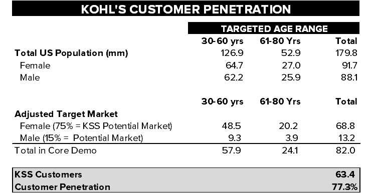 KSS  |  Much More Downside To Go - KSS market penetration by customers