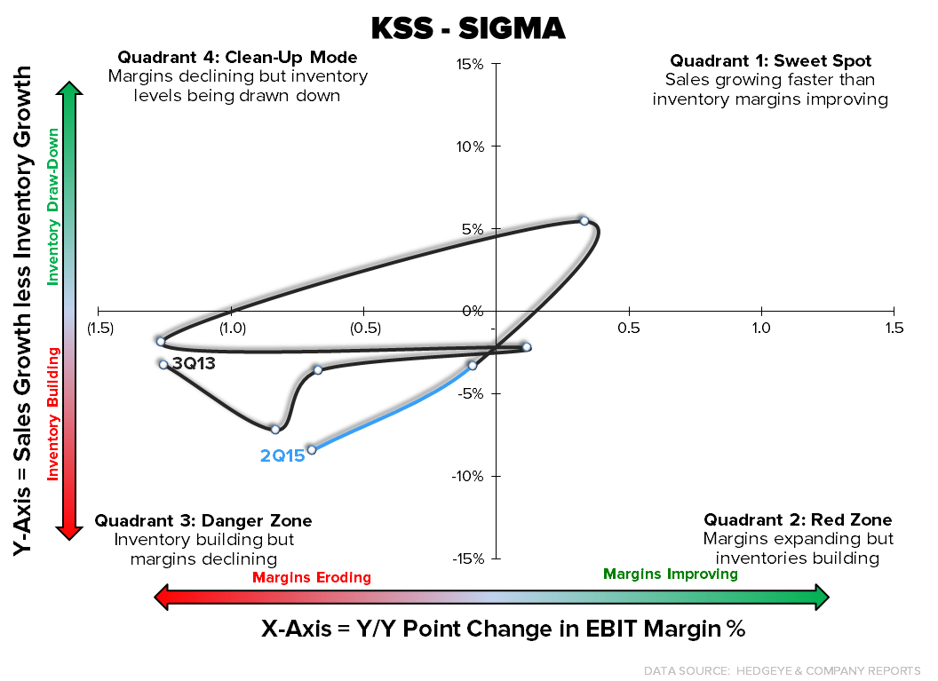 KSS  |  Much More Downside To Go - KSS sigma 8 13 15