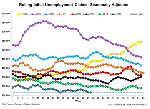 Why 266,300 Jobless Claims May Be a Recessionary Harbinger - z rolling jobless Claims3 large