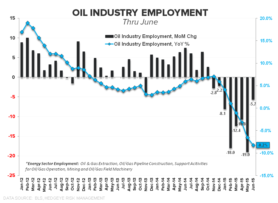 CHART OF THE DAY: Swimming Naked? Oil Industry Employment - z bizness 08.14.15 chart