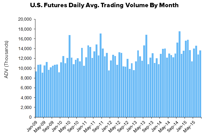HEDGEYE Exchange Tracker | Futures Jump, Cash Equities Continue Acceleration - XMon12