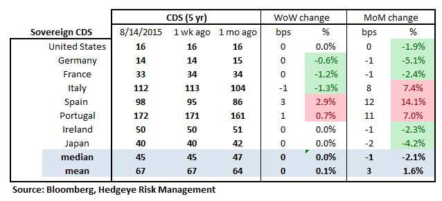 MONDAY MORNING RISK MONITOR | PBOC'S DEVALUATION BRINGS CHINESE RISK TO THE FOREFRONT - RM18