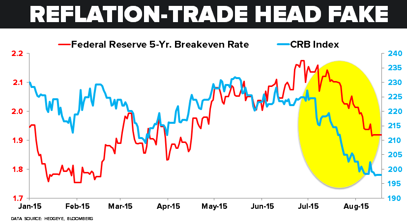 CHART OF THE DAY: Reflation-Trade (Head Fake) - 08.17.15 chart