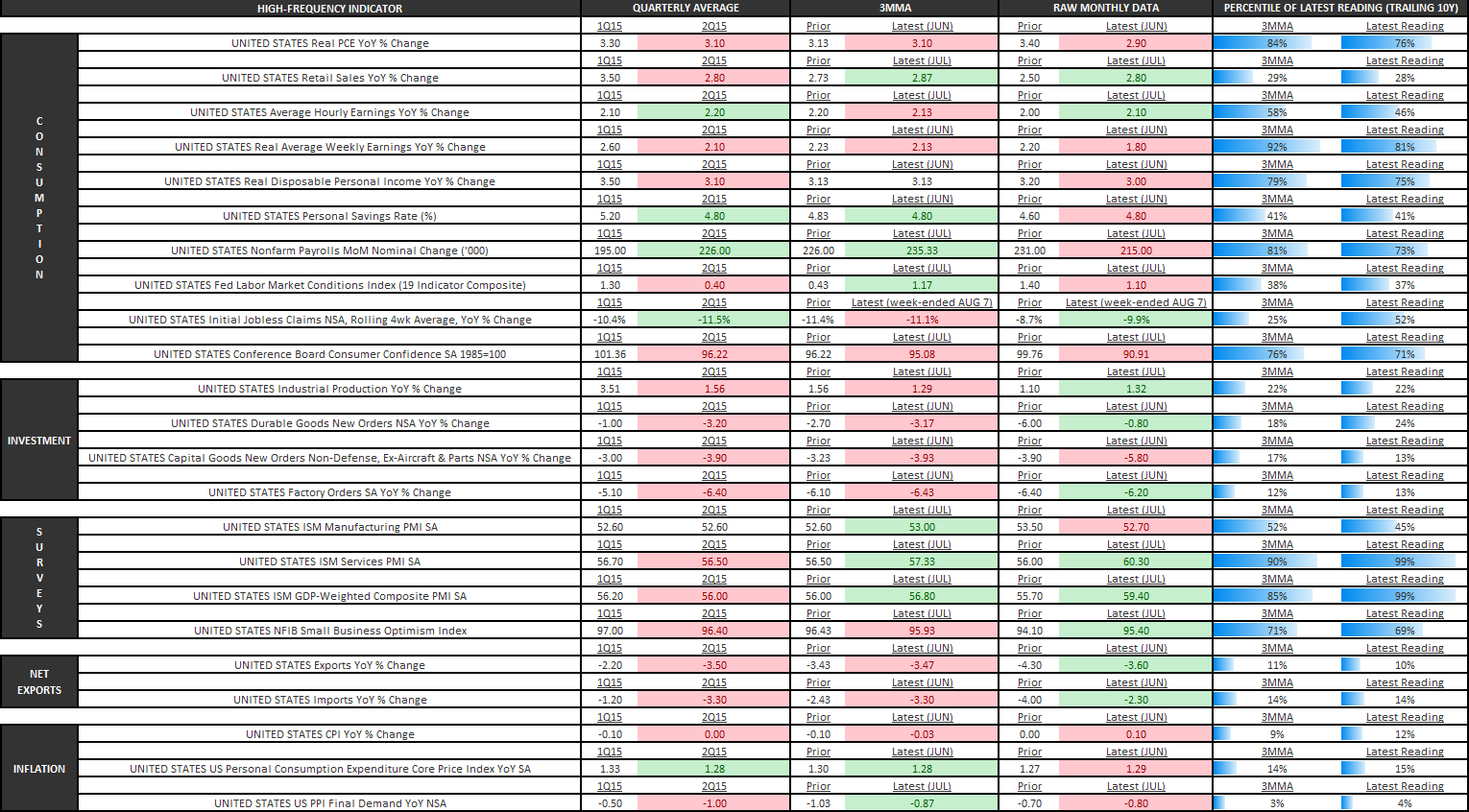 Is a Grave Policy Error Coming Next Month? - z4U.S. Economic Summary Table