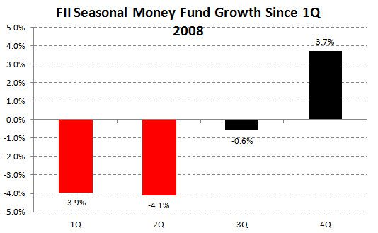 Federated Investors FII | The Dog Days of Summer are a Saint Bernard - Best Idea Long - chart 6 seasonality