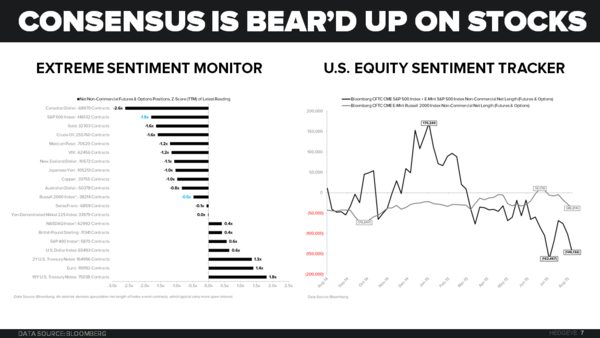 CHART OF THE DAY: Consensus Is Bear'd Up On Stocks - z darius Chart of the Day