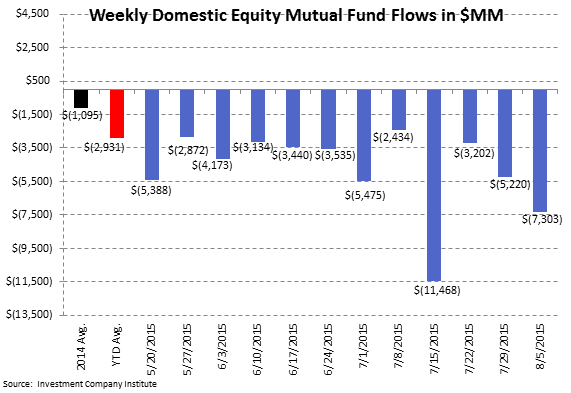 ICI Fund Flow Survey | What's $7 Billion Among Friends? Another Massive Outflow in Domestic Stocks - ICI2