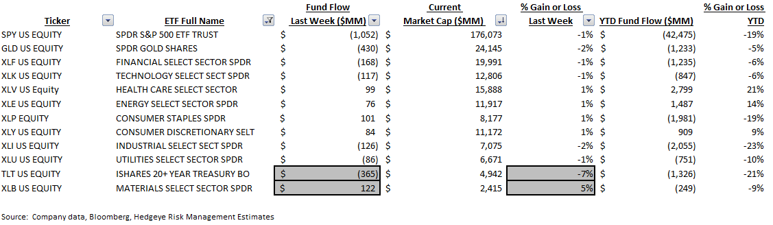ICI Fund Flow Survey | What's $7 Billion Among Friends? Another Massive Outflow in Domestic Stocks - ICI9