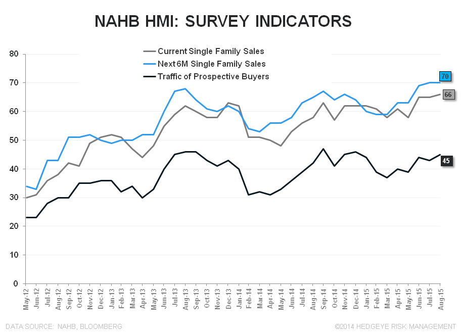 Starts | The Hangover and the Cure - NAHB Indicator