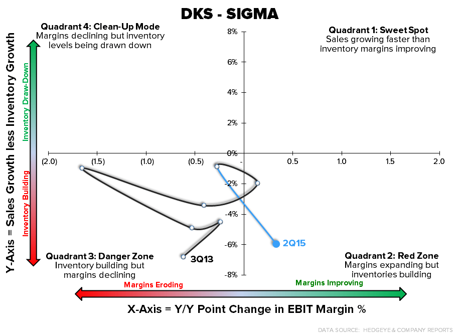 DKS: Takeaways from the Quarter - DKS sigma
