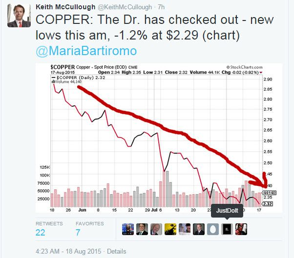 [Quick + Dirty] Dr. Copper Checks Out (and Other Must-See Market Tweets From KM This Morning)  - z km 1