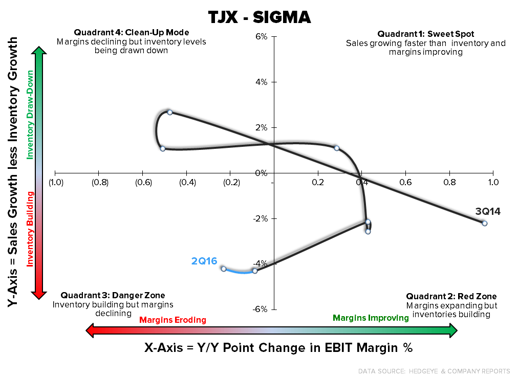 TJX | Takeaways From the Quarter - TJX SIGMA
