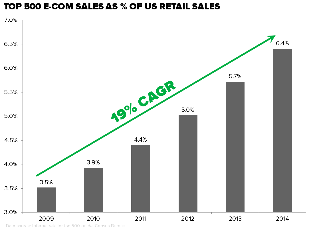 CHART OF THE DAY: Have You Seen This E-Commerce Chart? (Change Happens Slowly, Then All At Once)  - z cod E comm sales