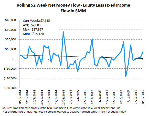ICI Fund Flow Survey | 6 Consecutive Months and Counting...The Most Pervasive Trend on Wall Street - ICI10 2