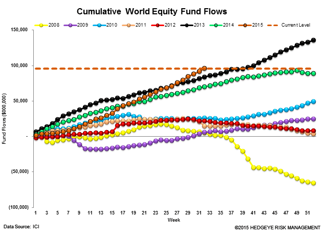 ICI Fund Flow Survey | 6 Consecutive Months and Counting...The Most Pervasive Trend on Wall Street - ICI13