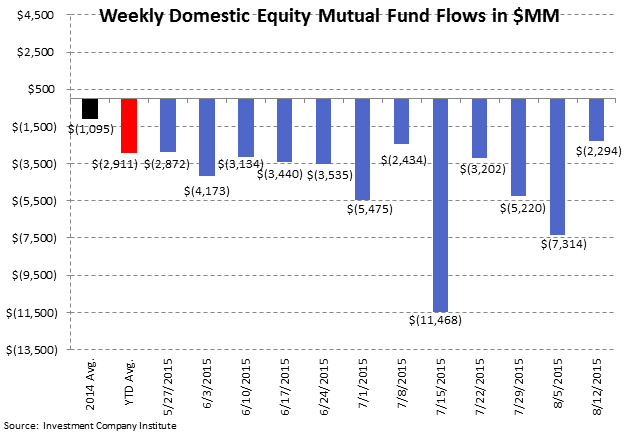 ICI Fund Flow Survey | 6 Consecutive Months and Counting...The Most Pervasive Trend on Wall Street - ICI2
