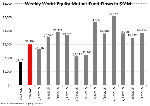 ICI Fund Flow Survey | 6 Consecutive Months and Counting...The Most Pervasive Trend on Wall Street - ICI3