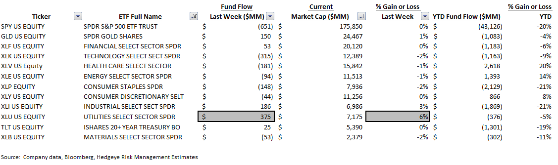 ICI Fund Flow Survey | 6 Consecutive Months and Counting...The Most Pervasive Trend on Wall Street - ICI9
