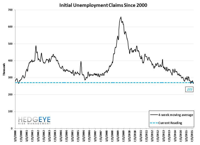 INITIAL JOBLESS CLAIMS | BACKING UP OFF OF HISTORICAL LOWS - Claims10