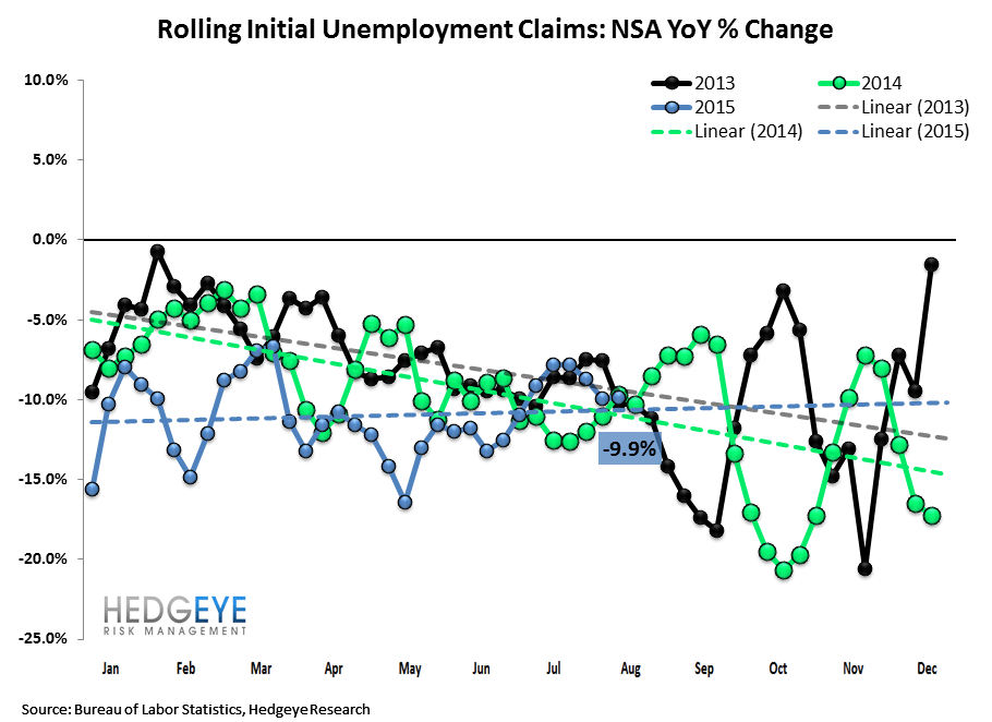 INITIAL JOBLESS CLAIMS | BACKING UP OFF OF HISTORICAL LOWS - Claims2