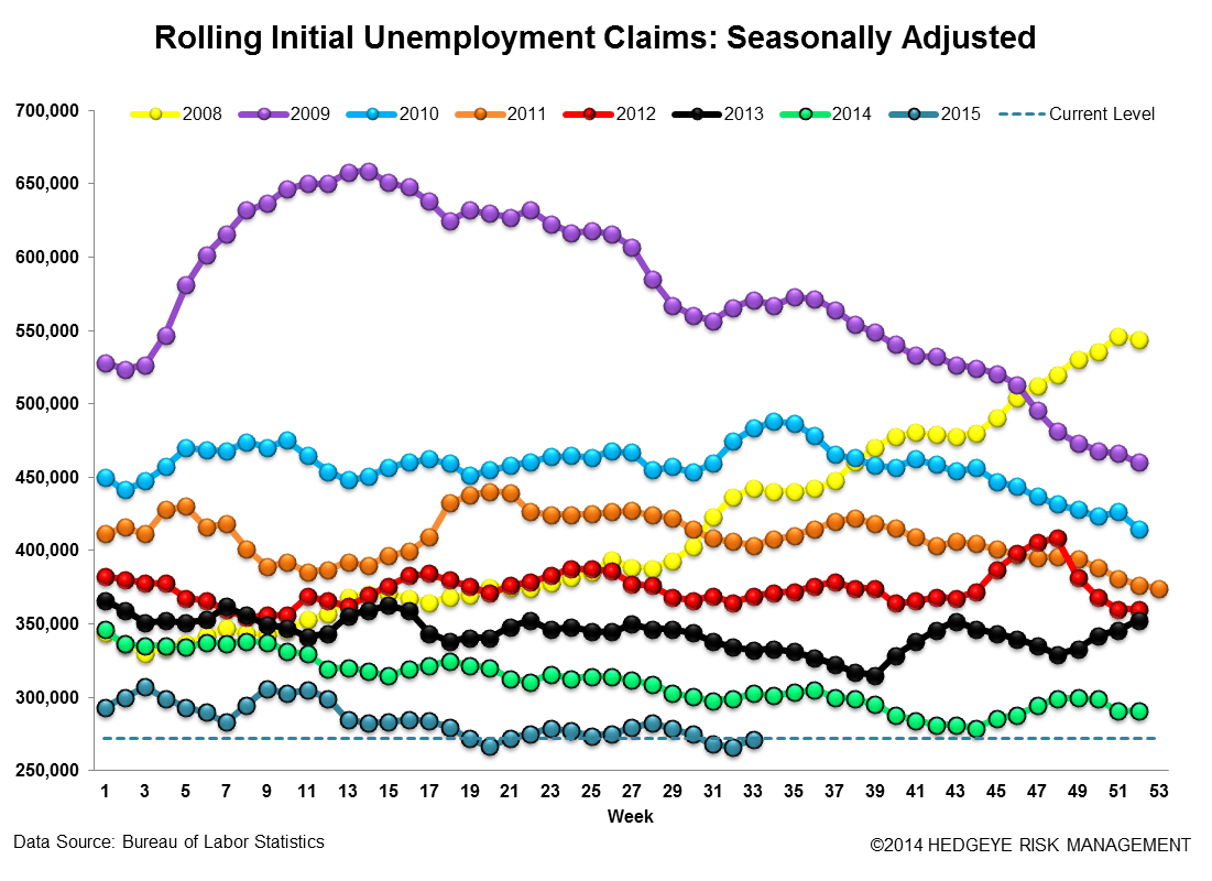 INITIAL JOBLESS CLAIMS | BACKING UP OFF OF HISTORICAL LOWS - Claims3