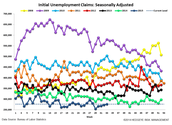 INITIAL JOBLESS CLAIMS | BACKING UP OFF OF HISTORICAL LOWS - Claims4