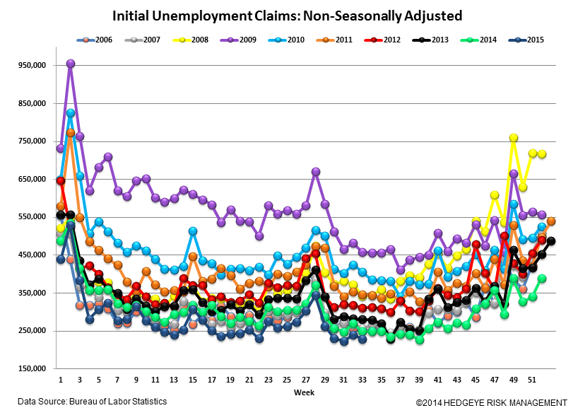 INITIAL JOBLESS CLAIMS | BACKING UP OFF OF HISTORICAL LOWS - Claims5