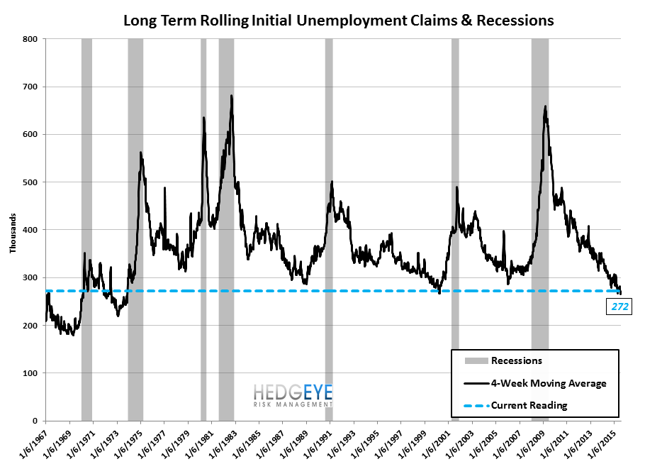 INITIAL JOBLESS CLAIMS | BACKING UP OFF OF HISTORICAL LOWS - Claims9