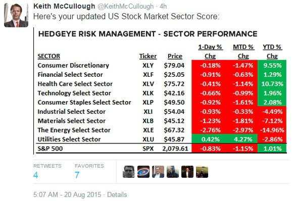 Today's Top-8 Tweets From Keith McCullough - z chart 2