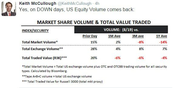 Today's Top-8 Tweets From Keith McCullough - z chart 3